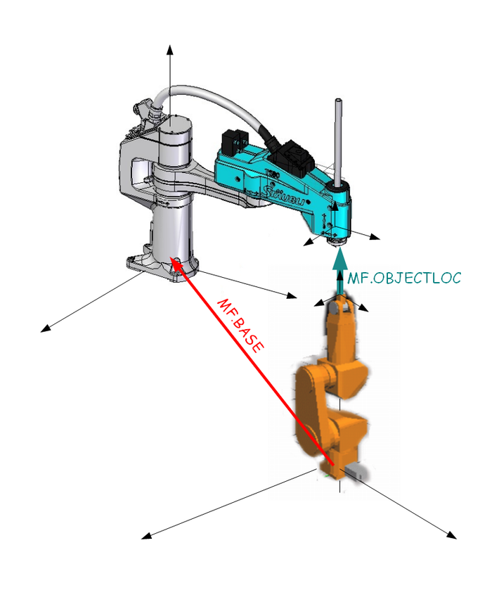 Cooperation between SCARA and PUMA robot kinematics, PUMA robot is the master frame here