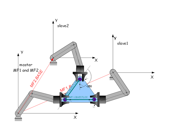 Frame Calculation in three-robot case